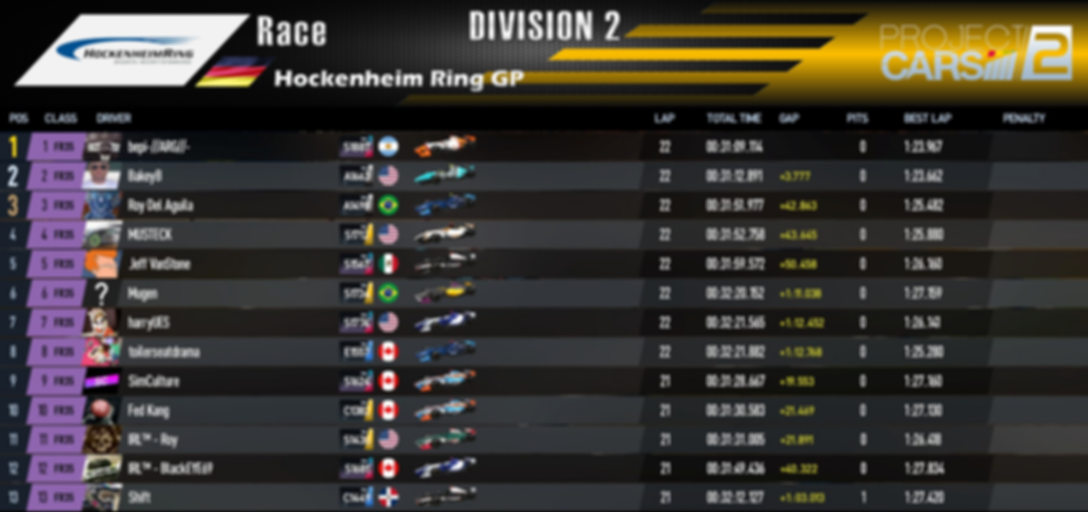 Division 2 - Race Results - Round 2.PNG