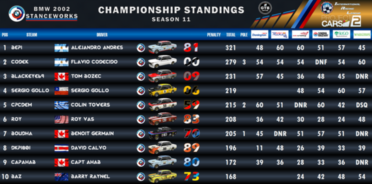 BMW GTB Standings - 1.PNG
