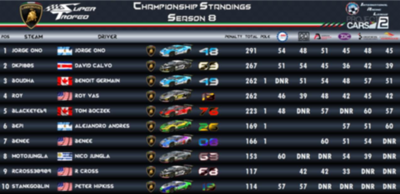 Super Trofeo Championship - Standings 1.