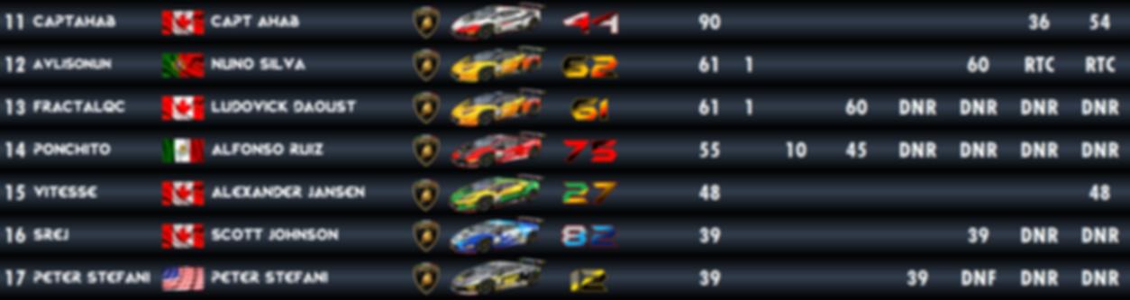 Super Trofeo Championship - Standings 2.