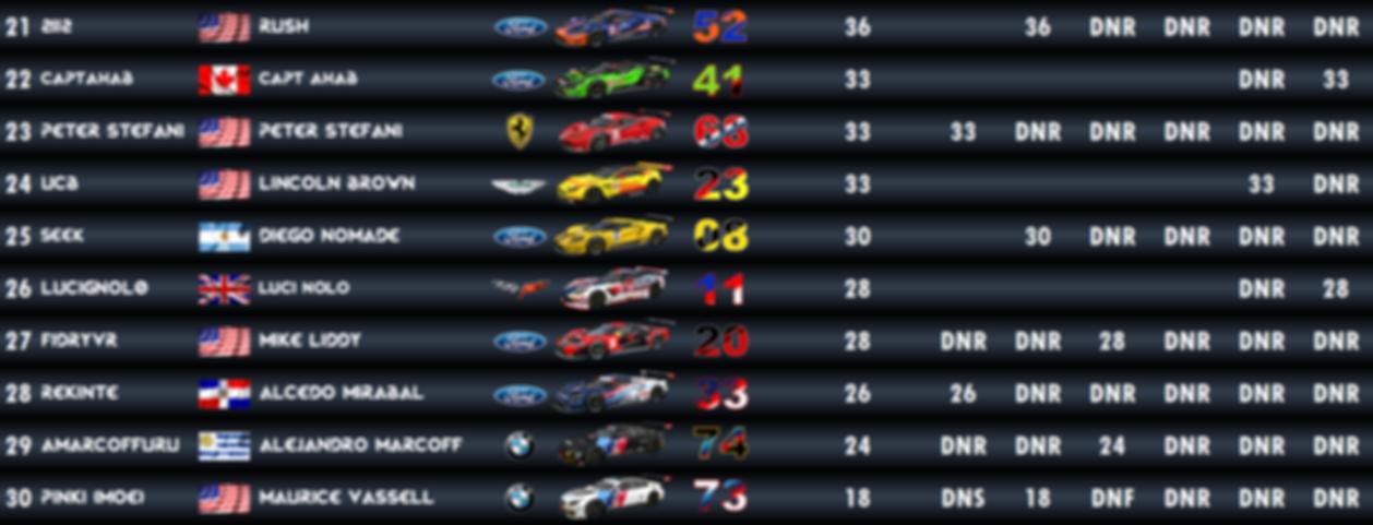 GTE Standings - 3.PNG
