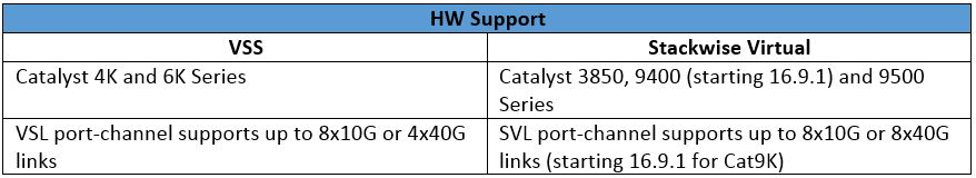 Catalyst Stackwise Virtual
