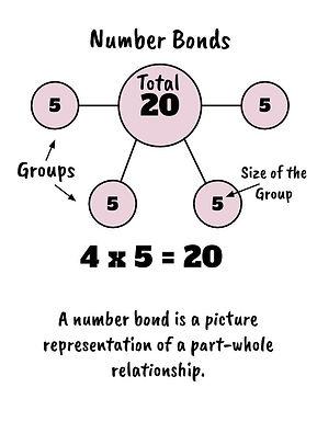 Number Bonds Anchor Chart.jpg