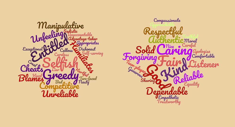 Word clouds of personality characteristics