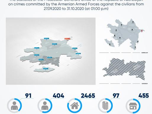 Petice za odsouzení arménských útoků na civilní obyvatelstvo Ázerbájdžánu a pokračující