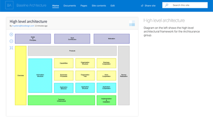 Uncover HoriZZon's power over SharePoint and Confluence ...