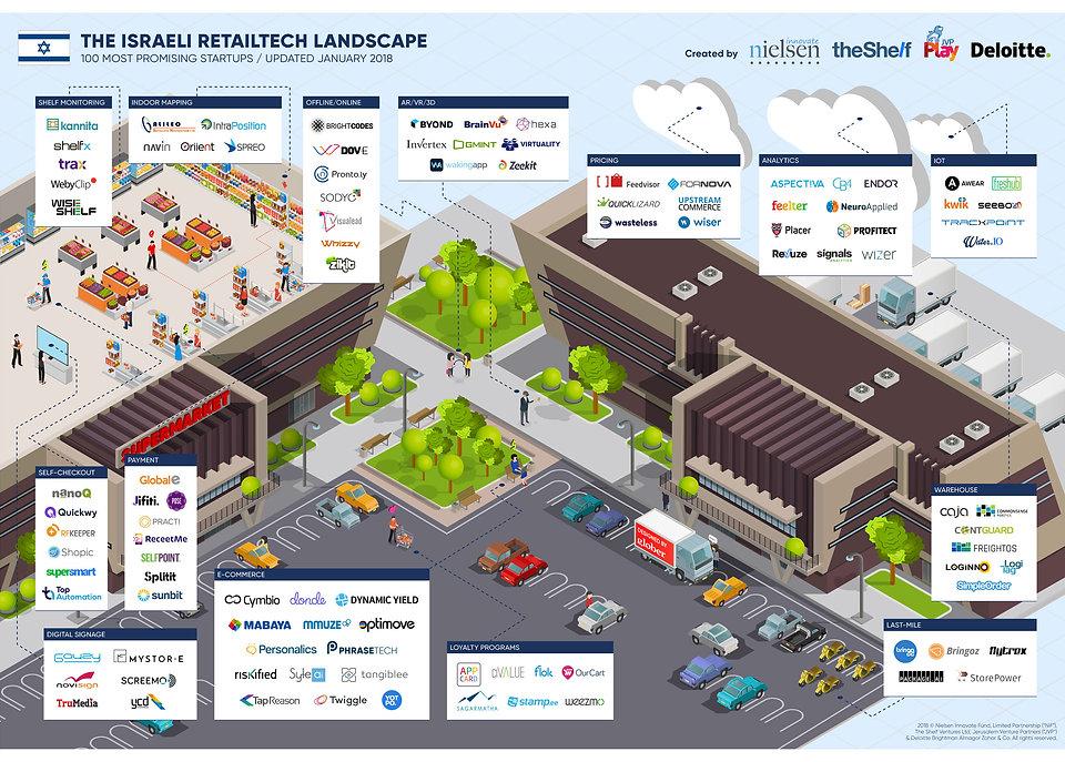 The Israeli RetailTech Landscape