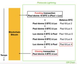 Améliorer Bitcoin : qu'est-ce que le Lightning Network ?
