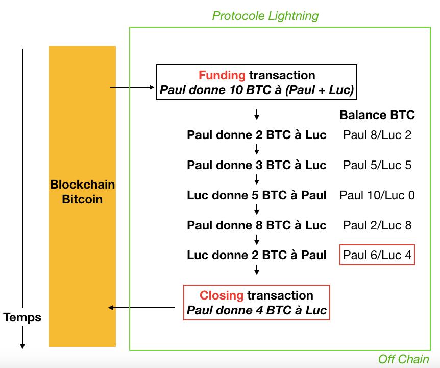Protocole Lightning Network