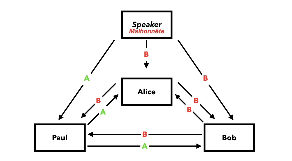 byzantine fault tolerance speaker