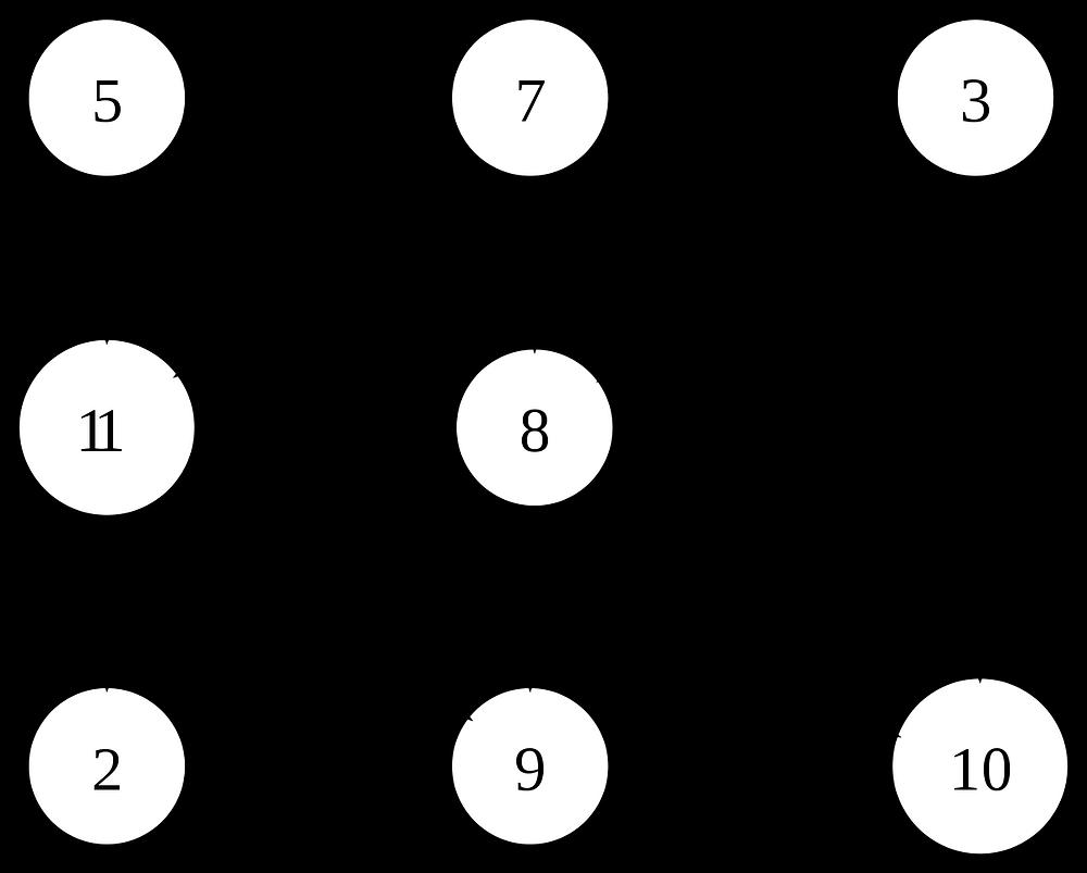 Exemple de graphe orienté acyclique.