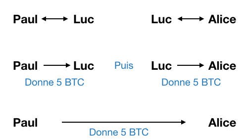 Lightning Network Transaction chemin