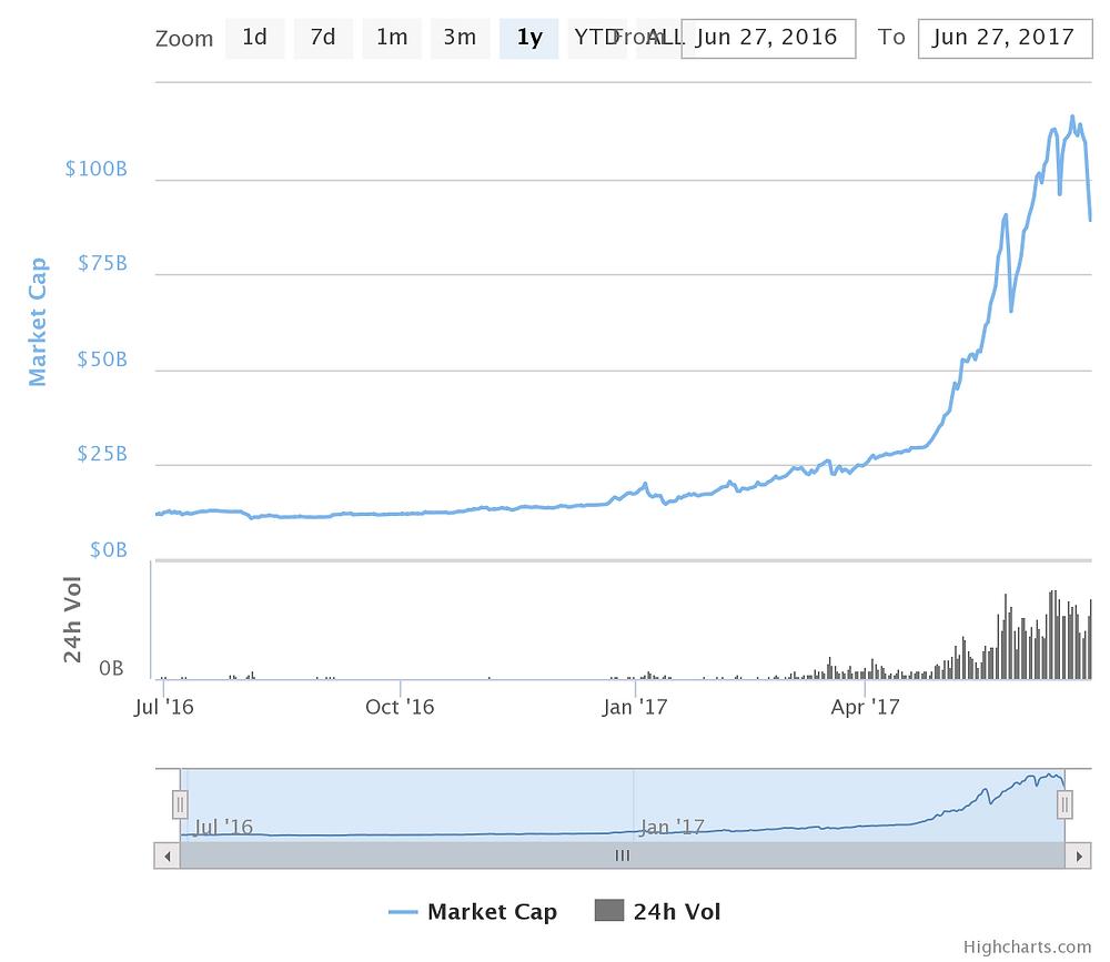 Evolution de la capitalisation des crytpo-monnaies