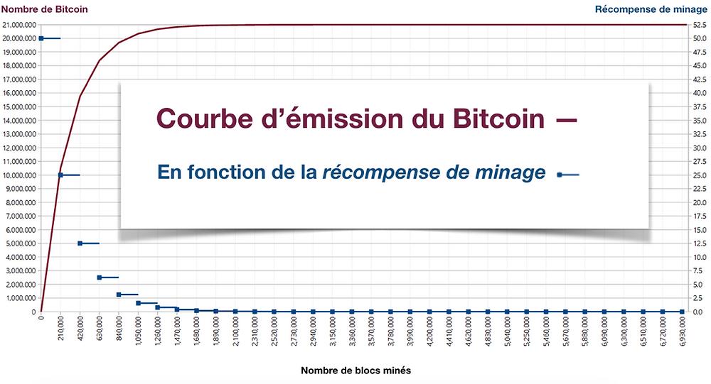 Bitcoin courbe emission