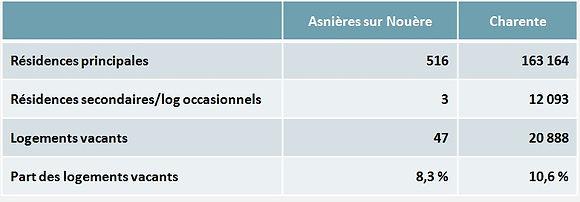 Composition du Parc De Logements.jpg