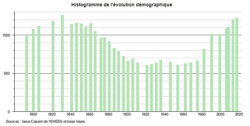 Histogramme_démographie.jpg