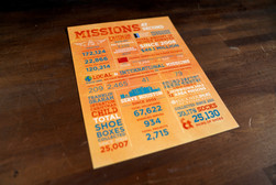 Missions Month Infographic