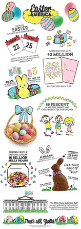 Easter in America Infographic