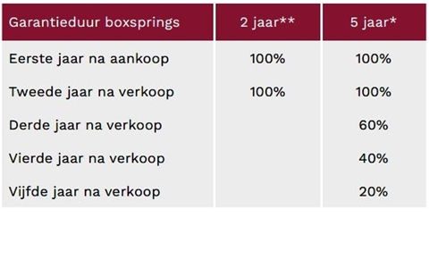 garantie boxspring tabel.jpg
