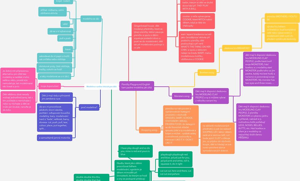 Mind Map- modelína v online lekcích