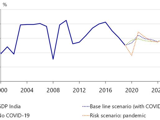 Indian Economy to Struggle with The Economy Through 2025