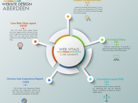 Google Web Vitals Explained