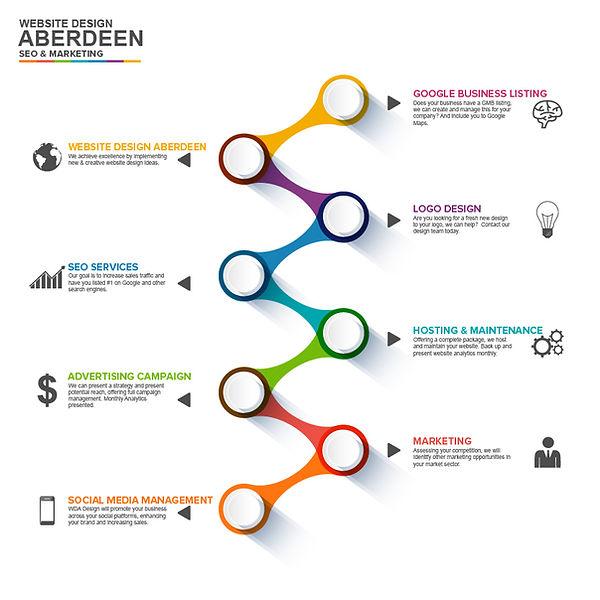 website-design-aberdeen.jpg
