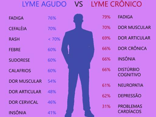 Doença de Lyme: Sintomas