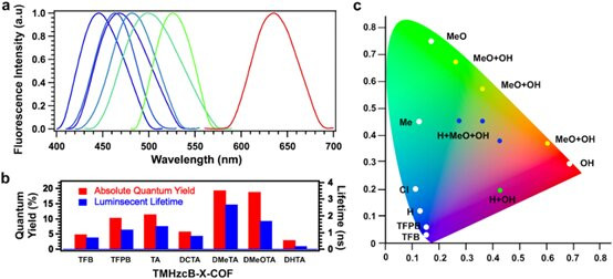 Figure 2. Editing the light-emission properties of COFs via surface perturbations.  The fluorescent emission spectrum of COFs can be precisely tailored by simply selecting an appropriate atom or molecular group to be introduced as a surface perturbation. This provides one of the few frameworks in which a single type of material can be tuned to emit light in colors all over the visible spectra. Credit: Zhongping Li and Yuki Nagao from JAIST