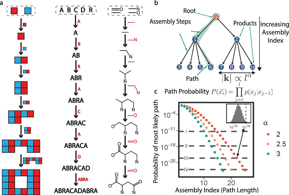 Fig. 1: Assembly pathways. From: Identifying molecules as biosignatures with assembly theory and mass spectrometry