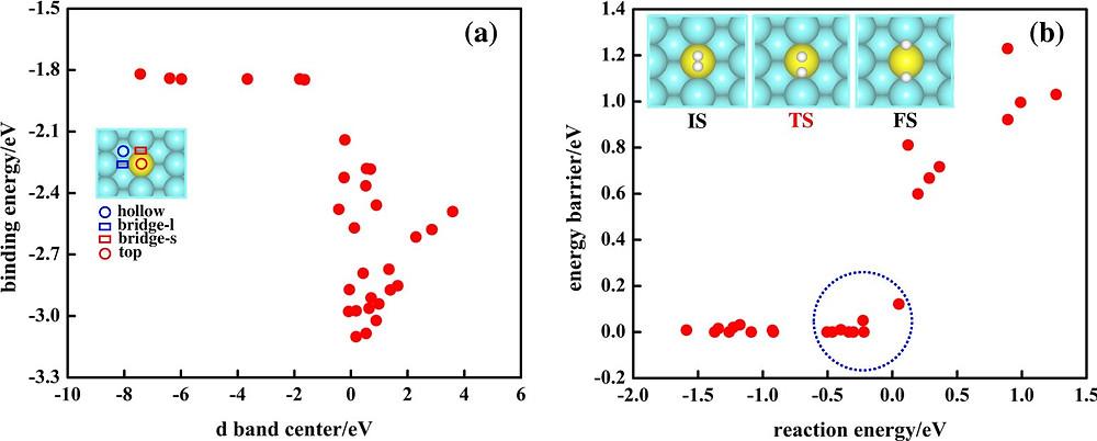 Fig. 1: Correlation between simple descriptors and target properties.