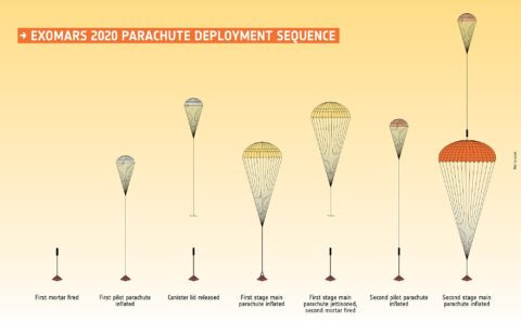 Schematic diagram of a parachute that will operate in stages © ESA/Roscomos/ExoMars2022