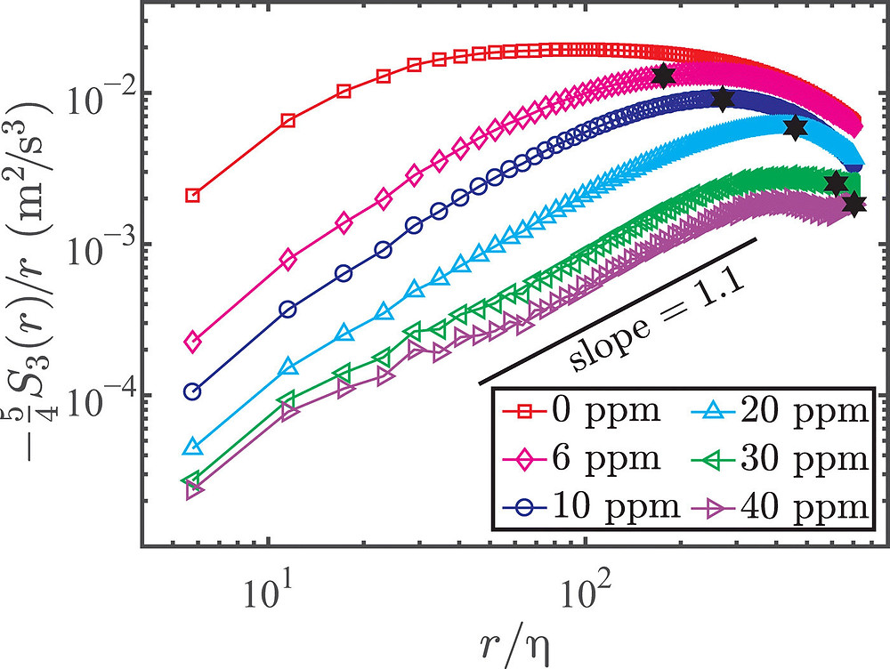 The local turbulence kinetic energy transfer rate determined from the third-order longitudinal VSF. Compensated third-order longitudinal VSF −54S3(r)/r=ε(r) as a function of r/η for pure water case and the polymer solution cases at Rλ = 480. The black pentacles show the crossover scale a2 between the elastic and the inertial ranges. Credit: Science Advances, doi: 10.1126/sciadv.abd3525