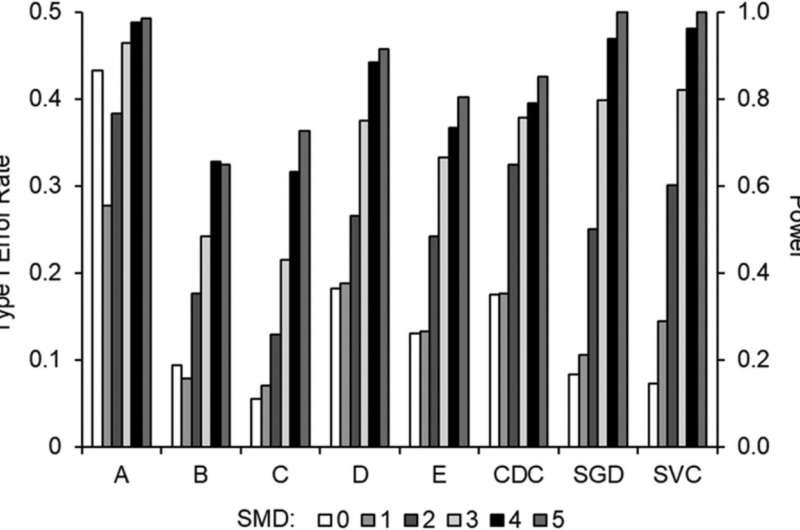 Type I Error Rate (SMD = 0) and Power (SMD = 1 to 5) Across Standardized Mean Differences for Each Method of Analysis Note. CDC: conservative dual-criteria, SGD: stochastic gradient descent, SVC: support vector classifier, SMD: standardized mean difference. Credit: DOI: 10.1002/jaba.863