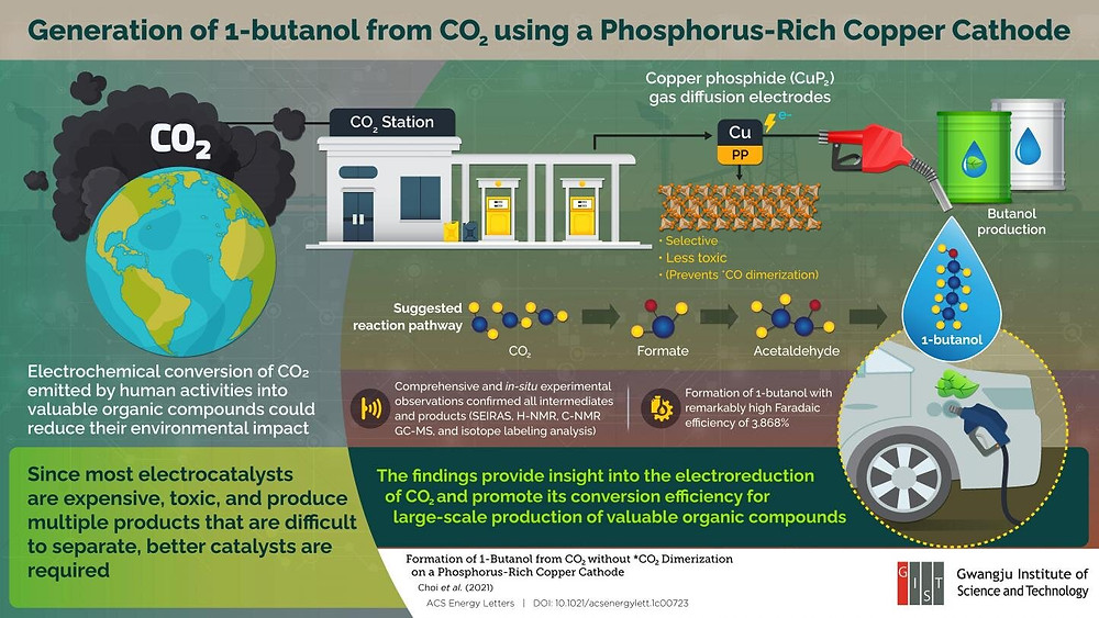 Researchers from the Gwangju Institute of Science and Technology developed a method to directly generate 1-butanol, an alternative fuel source, from CO2 using copper phosphide electrodes. Credit: Gwangju Institute of Science and Technology