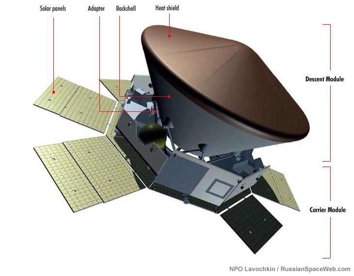 Schematic diagram of the cruise stage © ESA/Roscomos/ExoMars2022