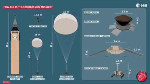 A comparison diagram of the 2nd Exomas mission of a huge size similar to the size of Big Ben when all the parachutes are unfolded (left) Three equipments to be loaded in the second Exomas mission (right) © ESA/Roscomos/ExoMars2022