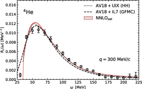 Figure 1. Longitudinal response function for 4He at q=300MeV/c. HH results taken from Ref. [44], GFMC results from Ref. [43], and experimental data from Ref. [45]. Credit: DOI: 10.1103/PhysRevLett.127.072501
