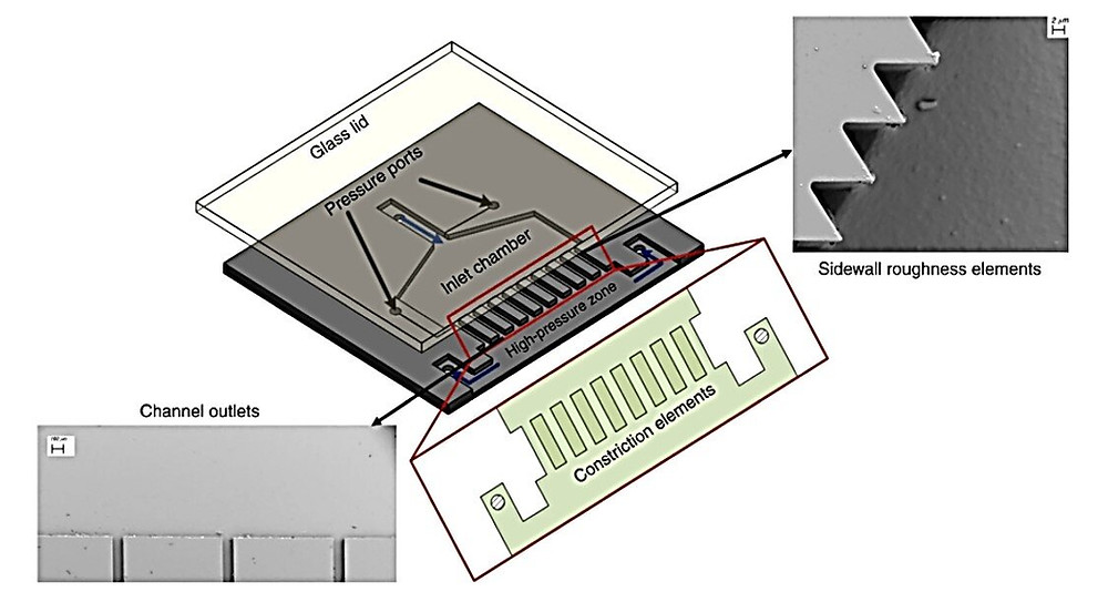 Schematic of the parallel multichannel arrangement (arranged in a cascade). (a) Overall configuration of the device, (b) sidewall roughness manifestation, and (c) outlets of the parallel microchannels. Credit: Nature Microsystems & Nanoengineering, doi: 10.1038/s41378-021-00270-1