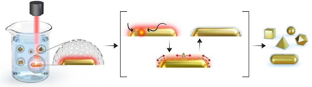 Schematic image of lamination of plasmonic nanocrystals. Credit: POSTECH