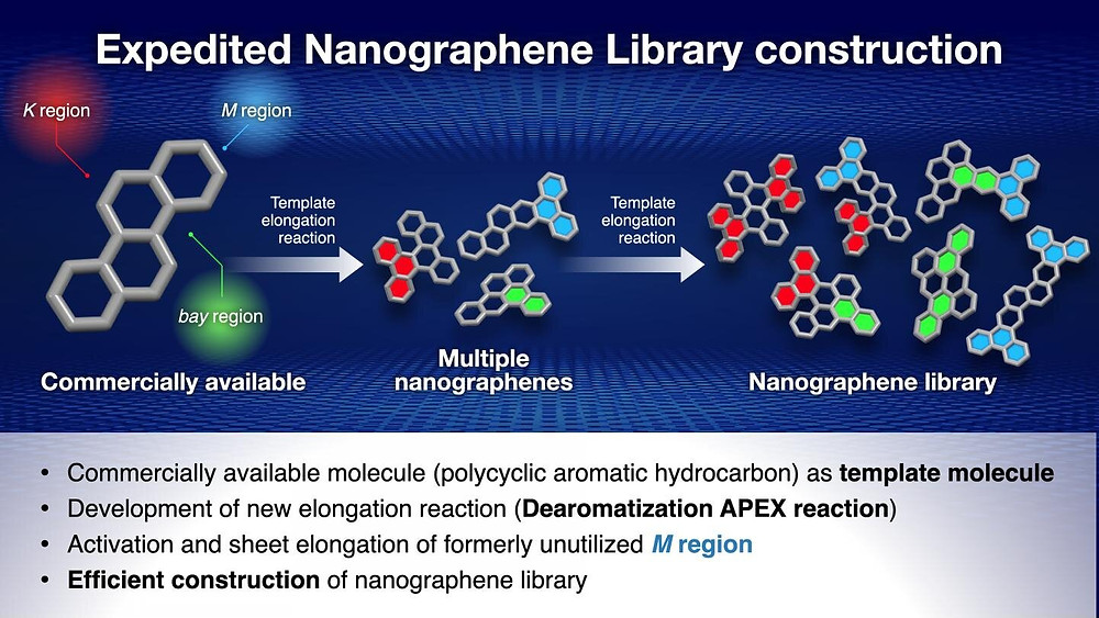 APEX reactions are carried out on the K, M and bay regions of the polycyclic aromatic hydrocarbon, synthesizing multiple nanographenes. These reactions can then be repeated, further increasing the number of potential nanographene structures that can be synthesized. Credit: Issey Takahashi