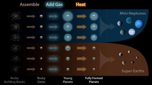 """This diagram illustrates how planets are assembled and sorted into two distinct size classes. First, the rocky cores of planets are formed from smaller pieces. Then, the gravity of the planets attracts hydrogen and helium gas. Finally, the planets are """"baked"""" by the starlight and lose some gas. The Magellan-TESS Survey aims to understand in more detail how the formation pathways for super-Earths and mini-Neptunes may differ. Credit: NASA/Kepler/Caltech (R. Hurt"""