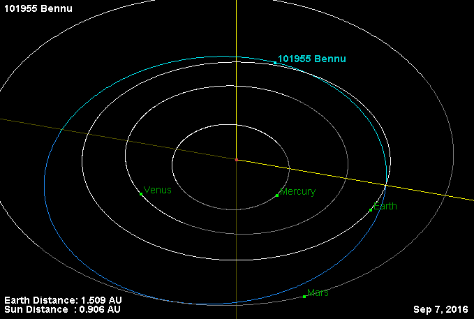 Diagram of the orbits of Bennu and the inner planets around the Sun.