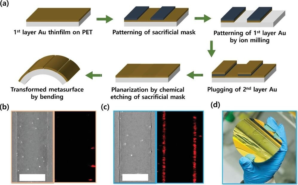 """Zerogap embedded template (ZET). a) Schematic diagram of fabrication of ZET. After the fourth step, zero-nanometer gaps, or """"zerogaps,"""" are formed between neighboring first and second layers of gold. They are optically and electrically connected, but distinguishable such that gentle application of strain readily separates them and opens the zerogap. Scanning electron microscope (SEM) images and optical transmission images of ZET in b) flat and c) bent conditions (scale bar: 5 µm). d) Digital photograph of ZET fabricated on a 4-inch diameter PET substrate. Credit: Ulsan National Institute of Science and Technology"""