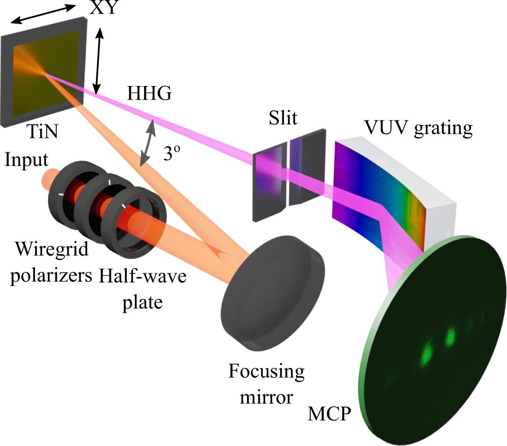 Experimental setup. A 2.3-cycle laser pulse (central wavelength 770nm) was passed through two wire grid polarizers and a half-wave plate. It was focused with a focusing mirror onto the TiN sample inside a vacuum chamber. The sample was mounted on a motorized XY stage, allowing its translation without realigning the optics. The generated high-harmonics radiation (HHG) passed through a slit, diffracted from a curved VUV grating, and reached the imaging microchannel plate (MCP) detector. The observed VUV spectrum was imaged with a CCD camera. Credit: DOI: 10.1038/s41467-021-25224-z