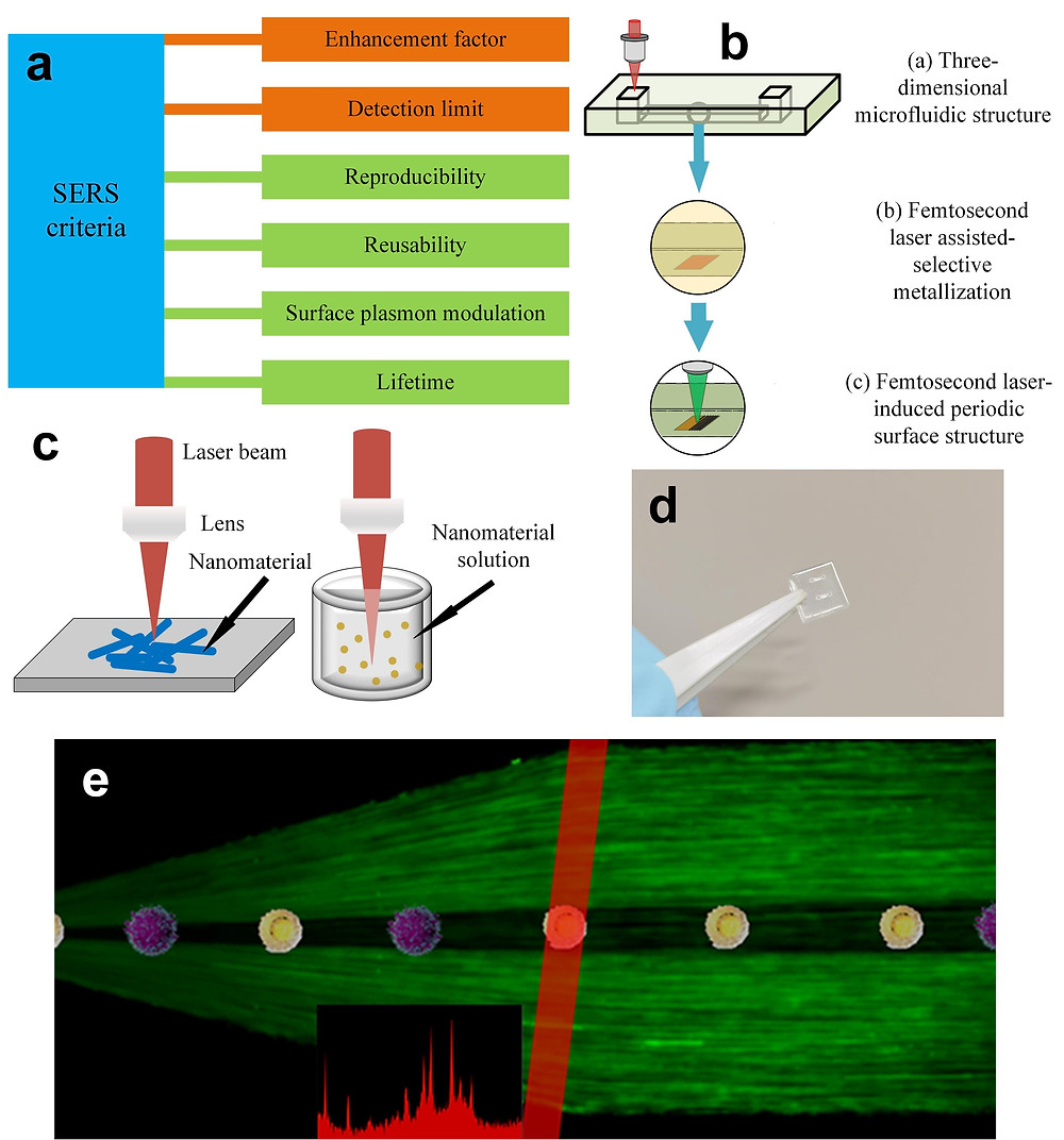 a, The criteria for the evaluation of SERS performance. The enhancement factor and detection limit are the common concerns for assessment of SERS substrates b, The schematic illustrates a 3D glass microfluidic SERS chip fabricated by all-femtosecond-laser-processing. c, Two basic configurations of femtosecond laser-induced nanojoining of nanomaterials for SERS applications. d, A photograph of 3D glass microfluidic SERS chip. e, The schematic of cancer cells identification by SERS in a microfluidic chip in real-time. Credit: Shi Bai and Koji Sugioka