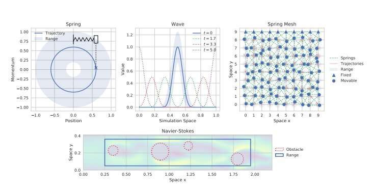 Representative visualizations of the four physical systems considered by the researchers, depicting the results and ranges of initial condition sampling. Each has two state components: for the Navier-Stokes system, a flow velocity and a pressure field, and for the other three a position q and momentum p. Credit: Otness et al.