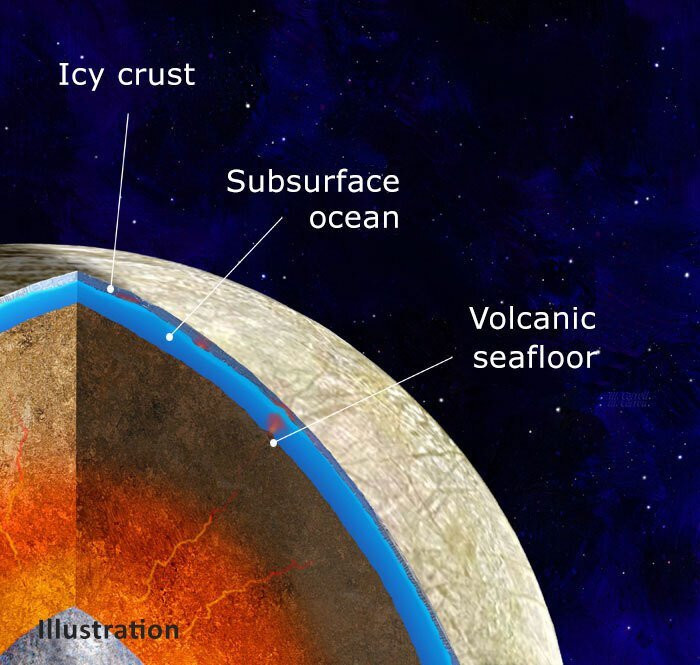 Scientists' findings suggest that the interior of Jupiter's moon Europa may consist of an iron core, surrounded by a rocky mantle in direct contact with an ocean under the icy crust. New research models how internal heat may fuel volcanoes on the seafloor. Credit: NASA/JPL-Caltech/Michael Carroll