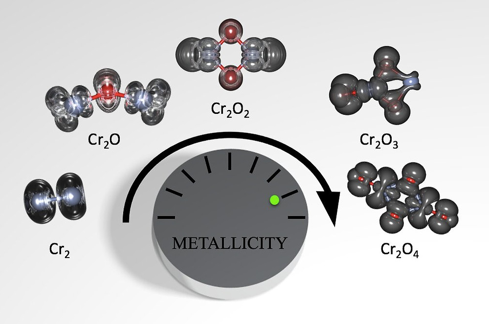 Chromium oxide clusters, composed of chromium and oxygen atoms, are prized for their unique electrical properties, which allow their conductance to be fine-tuned. The addition of oxygen atoms to chromium clusters increases their metallic properties. Credit: Scott Sayres