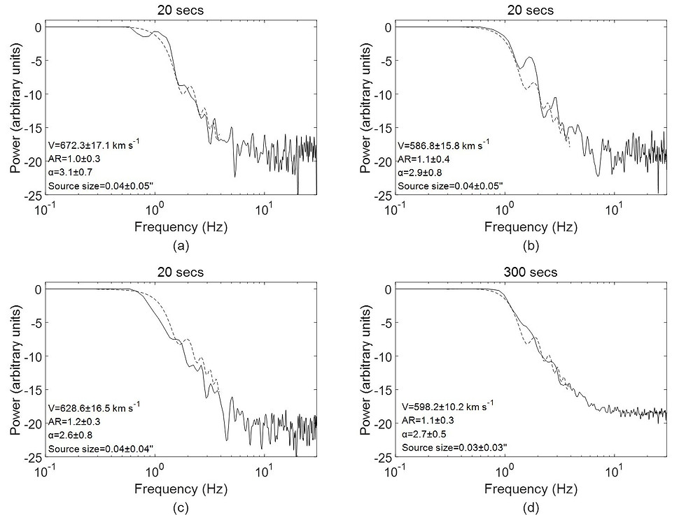 Fig. 2 The model-fitting example of source 3C 286 with SSSF analysis mode. Credit: Liu et al., 2021